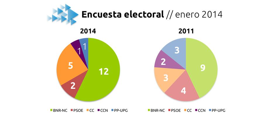 Gráfico de resultados de la encuesta en comparación con resultados electorales de 2011.