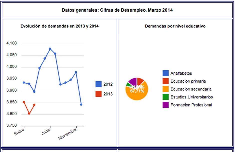 Gráficos del OBECAN sobre el paro registrado en Gáldar en los últimos meses.