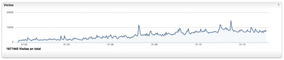 Gráfico de visitas a galdaraldia.es durante todo el año 2014.