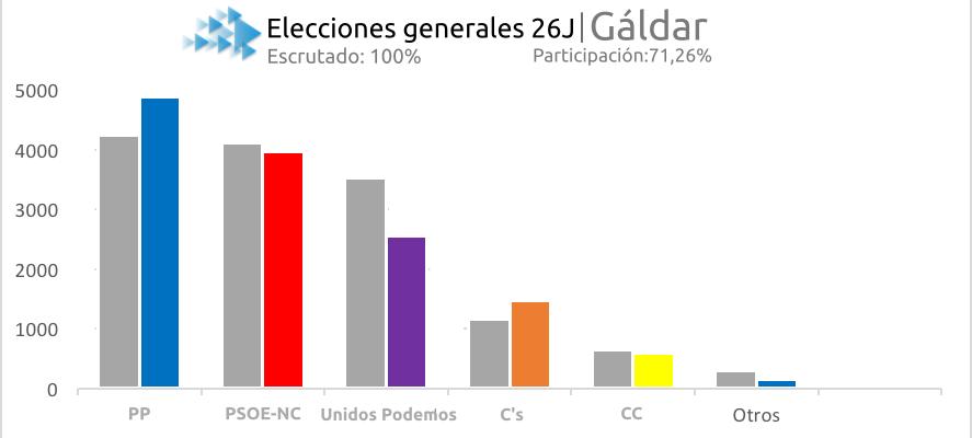 Gráfico 26J